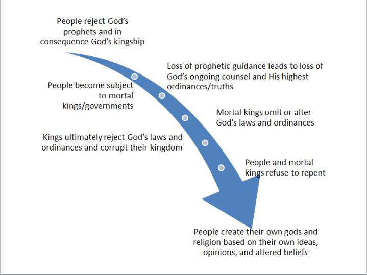 process of apostasy
